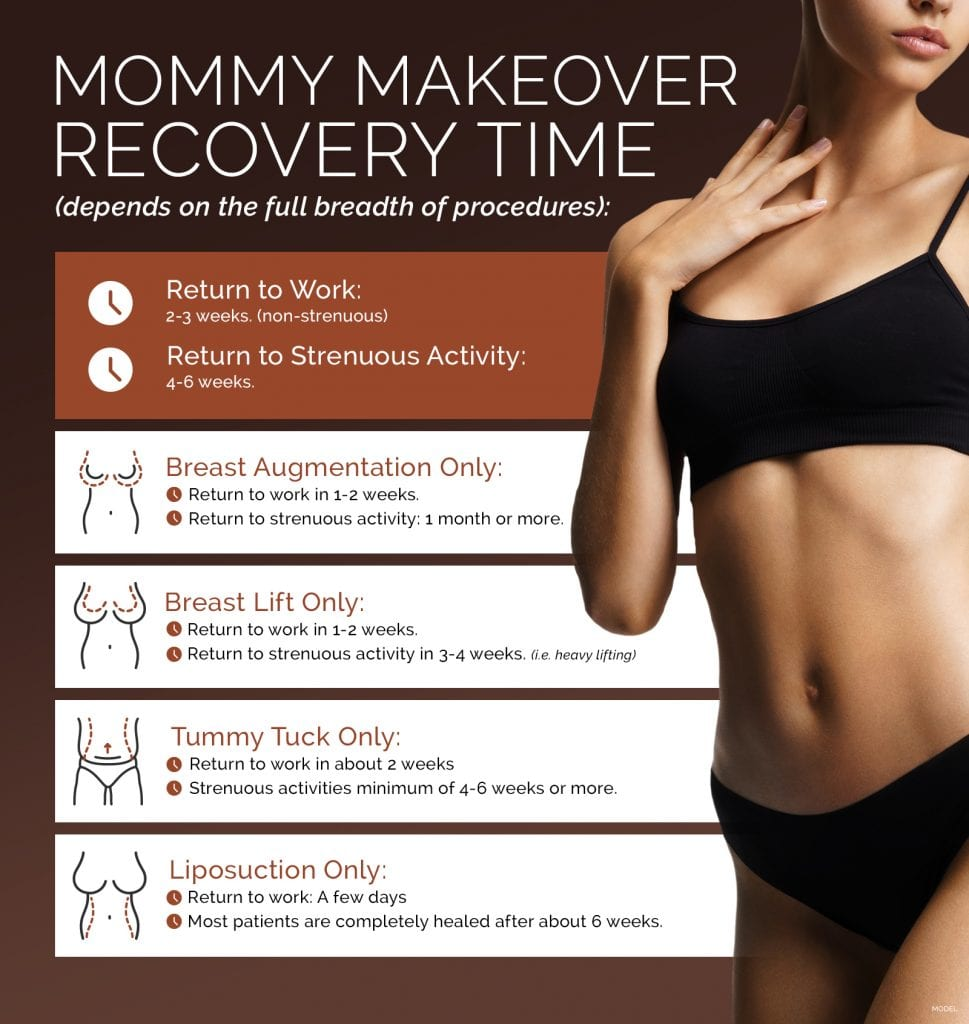 Infographic: Mommy Makeover Recovery Time